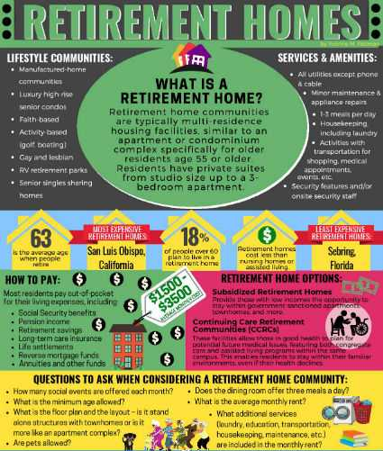 Retirement Home Infographic