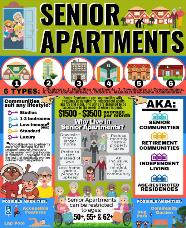 Senior Apartments Infographic